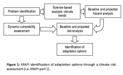 KRAPI identification of adaptation options through a climate risk assessment (i.e. KRAPI part 1).