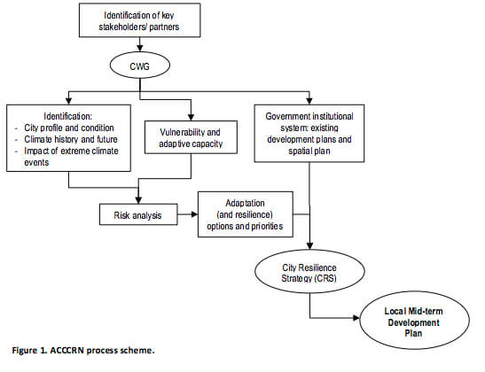ACCRN-process-scheme