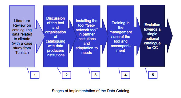 Stages of implementation of the data catalog