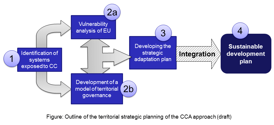 Outline of the territorial strategic planning of the CCA approach