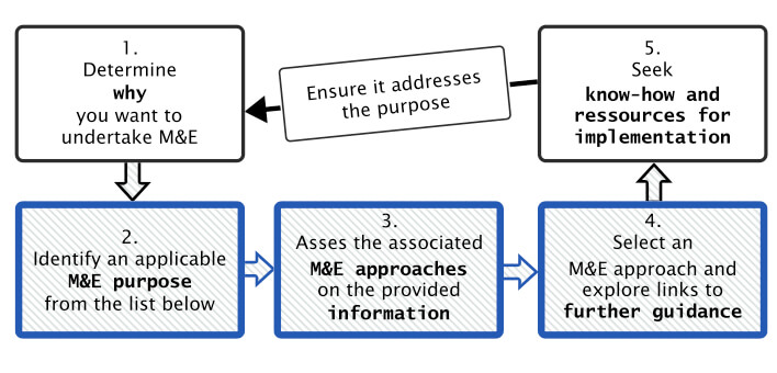 Steps in selecting an M&E approach for adaptation to climate change.